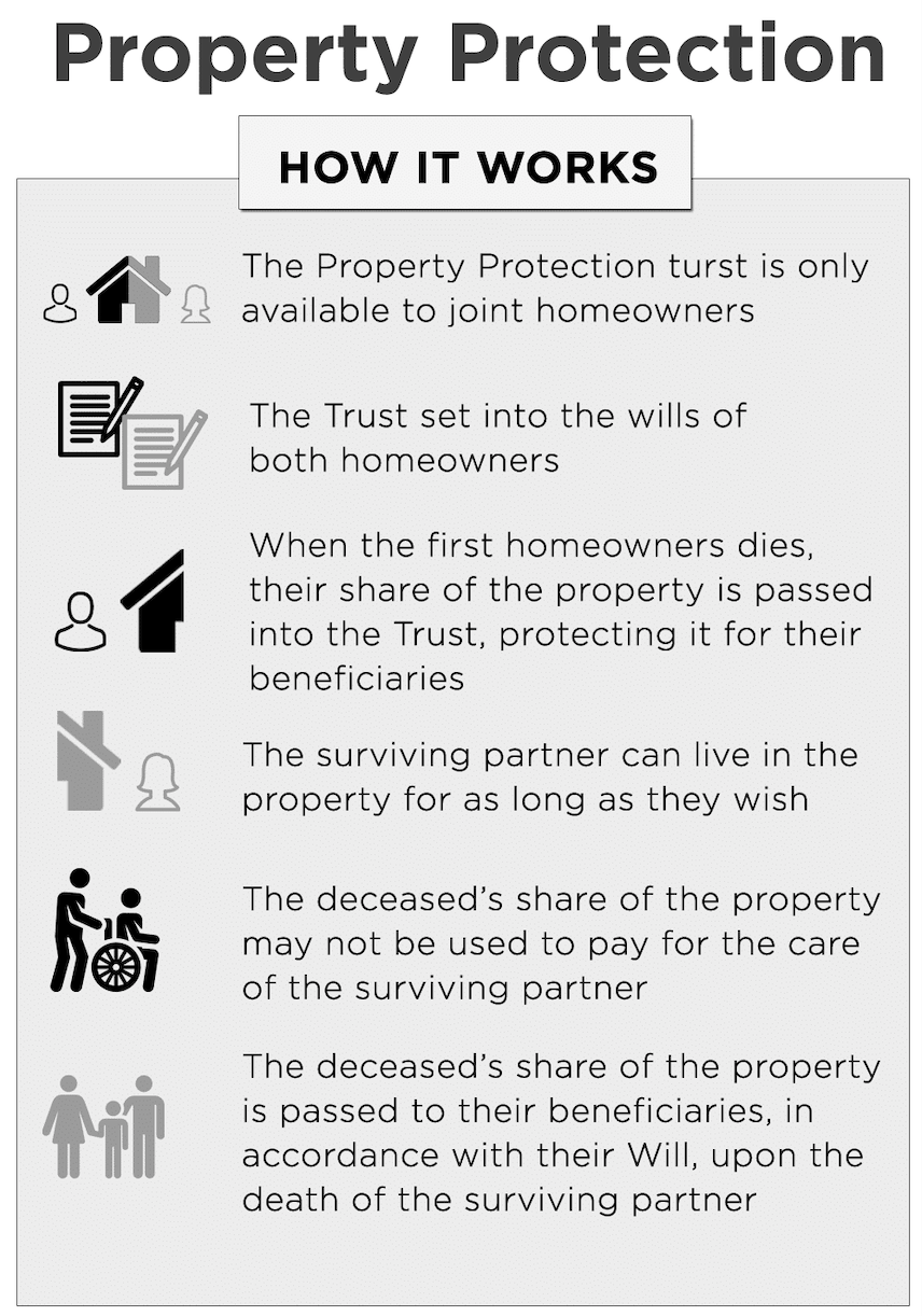 Property Protection Trusts